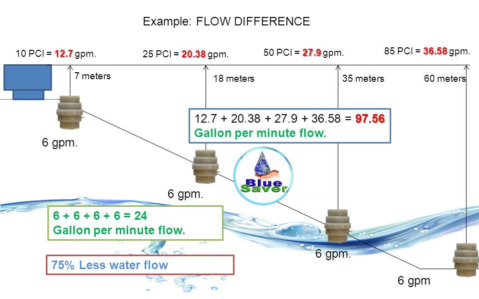 60 meters 36.58 85 PCI = 36.58 gpm. 35 meters 18 meters 7 meters 27.9 50 PCI = 27.9 gpm. 20.38 25 PCI = 20.38 gpm. 12.7 10 PCI = 12.7 gpm. 97.56 12.7