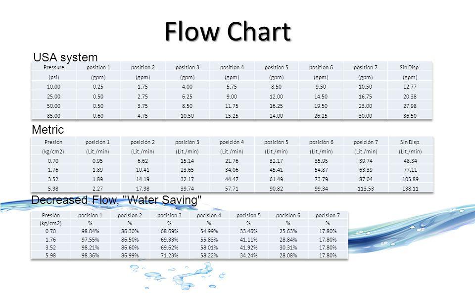 Flow Chart USA system Metric Decreased Flow, Water Saving