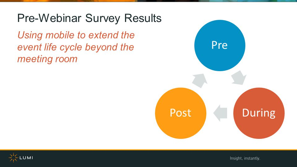 Pre-Webinar Survey Results Using mobile to extend the event life cycle beyond the meeting room PreDuringPost