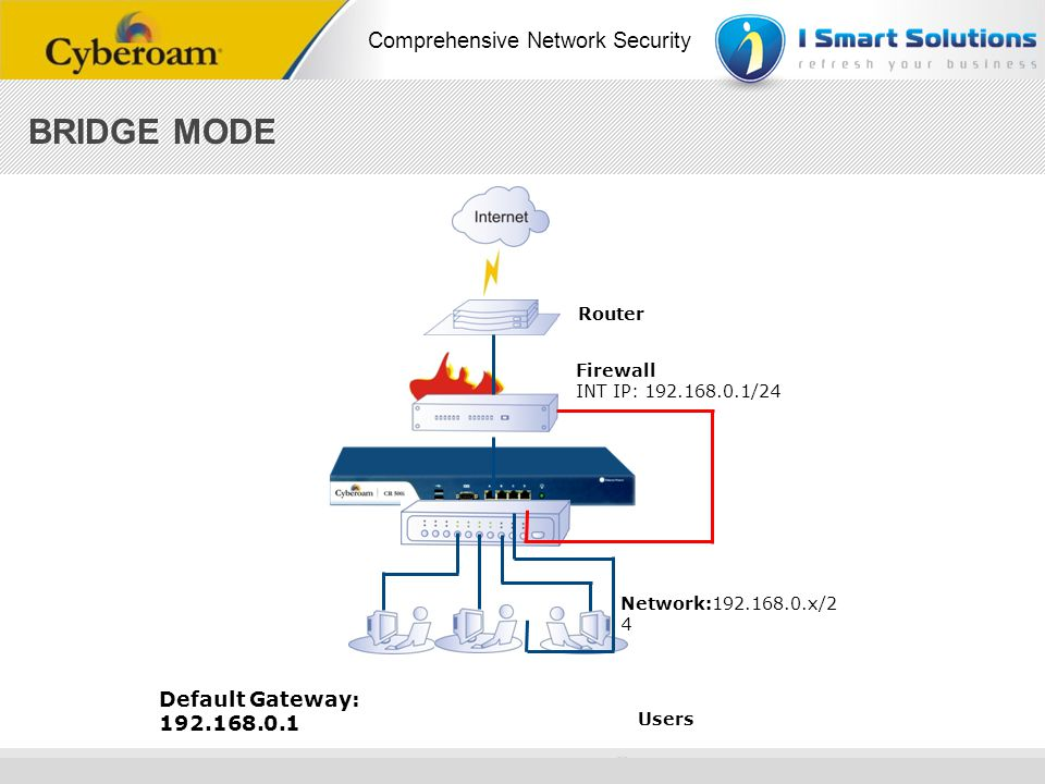 www.cyberoam.com © Copyright 2010 Elitecore Technologies Ltd. All Rights Reserved. Comprehensive Network Security Default Gateway: 192.168.0.1 Users R