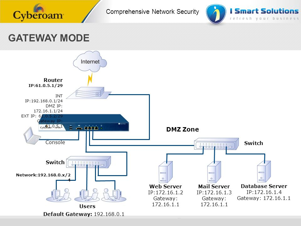 www.cyberoam.com © Copyright 2010 Elitecore Technologies Ltd. All Rights Reserved. Comprehensive Network Security Default Gateway: 192.168.0.1 Network