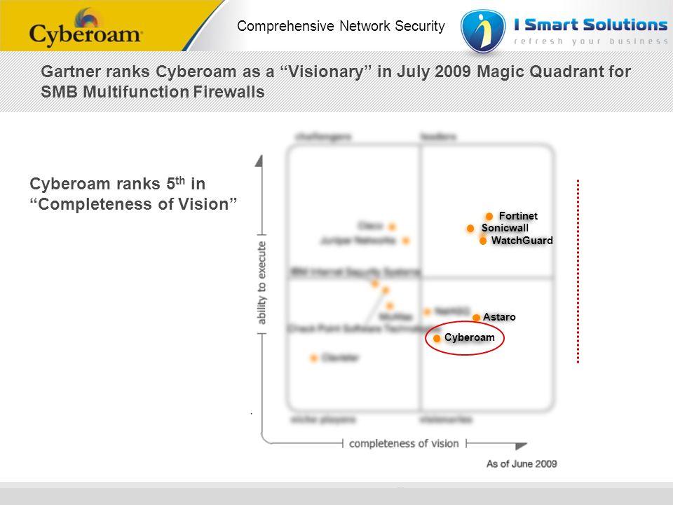 www.cyberoam.com © Copyright 2010 Elitecore Technologies Ltd. All Rights Reserved. Comprehensive Network Security Cyberoam ranks 5 th in Completeness