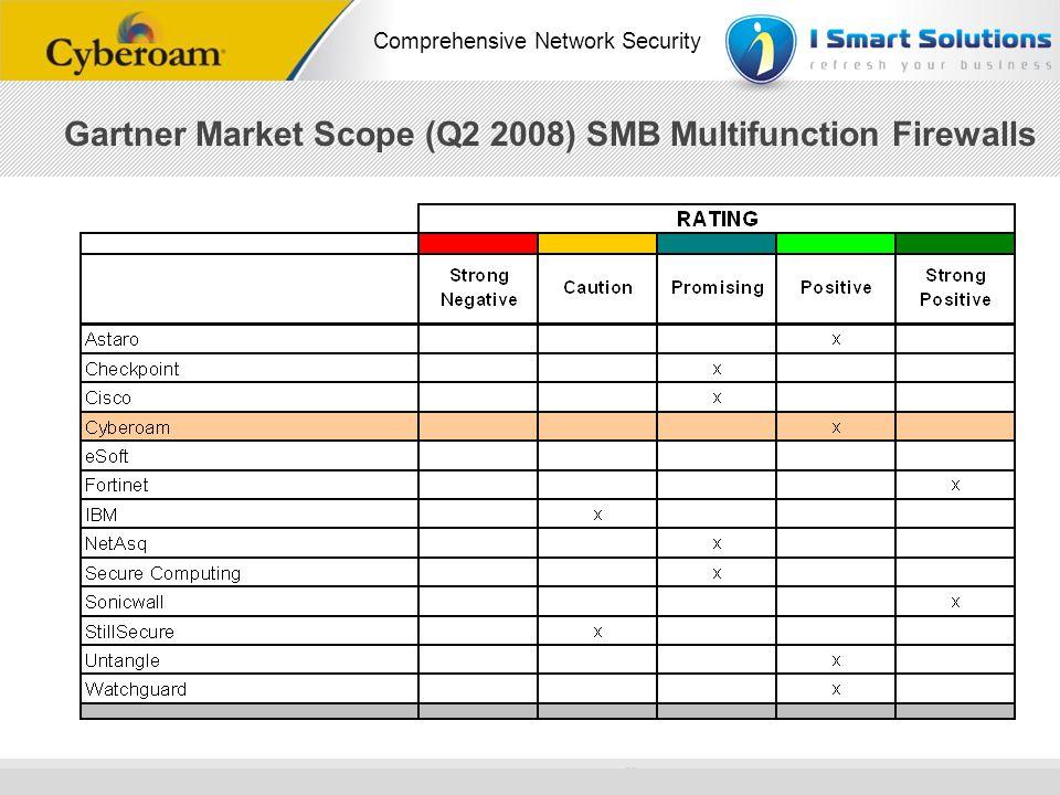 www.cyberoam.com © Copyright 2010 Elitecore Technologies Ltd. All Rights Reserved. Comprehensive Network Security Gartner Market Scope (Q2 2008) SMB M