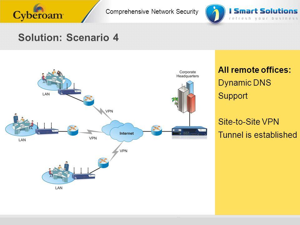 www.cyberoam.com © Copyright 2010 Elitecore Technologies Ltd. All Rights Reserved. Comprehensive Network Security Solution: Scenario 4 All remote offi