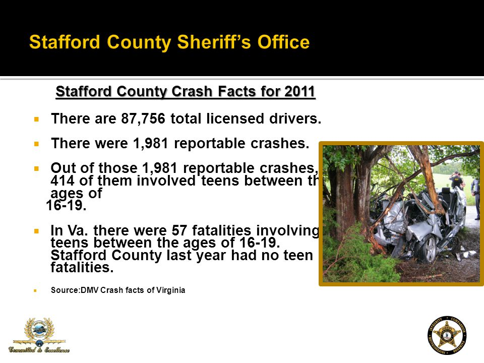 Stafford County Crash Facts for 2011 There are 87,756 total licensed drivers. There were 1,981 reportable crashes. Out of those 1,981 reportable crash