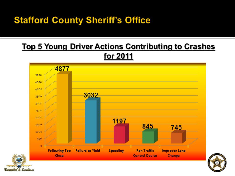 Top 5 Young Driver Actions Contributing to Crashes for 2011