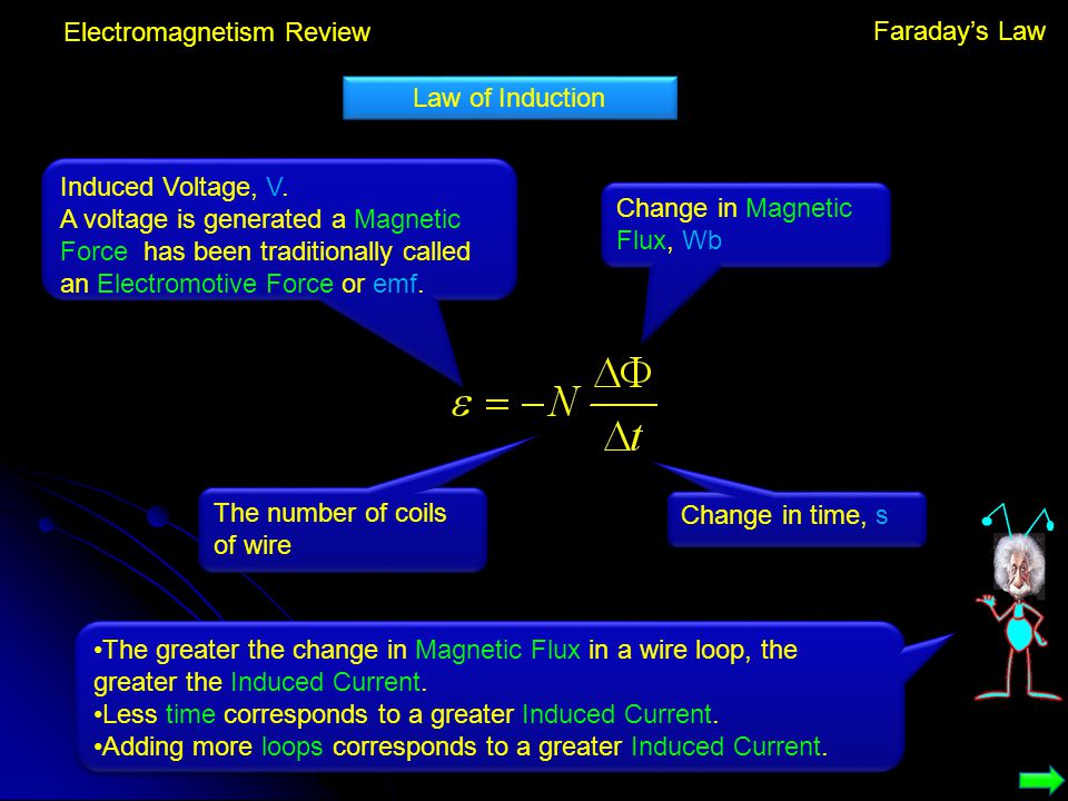 Electromagnetism Review Law of Induction Induced Voltage, V. A voltage is generated a Magnetic Force has been traditionally called an Electromotive Fo