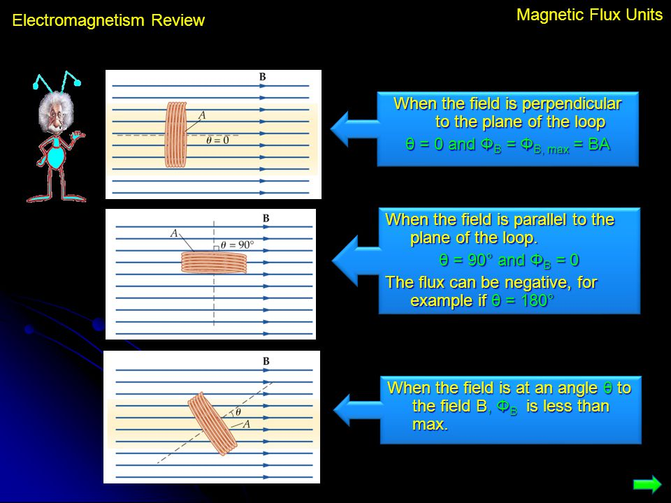 Electromagnetism Review Magnetic Flux Units When the field is perpendicular to the plane of the loop θ = 0 and Φ B = Φ B, max = BA When the field is p