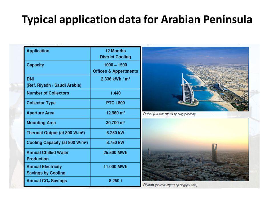 Typical application data for Arabian Peninsula