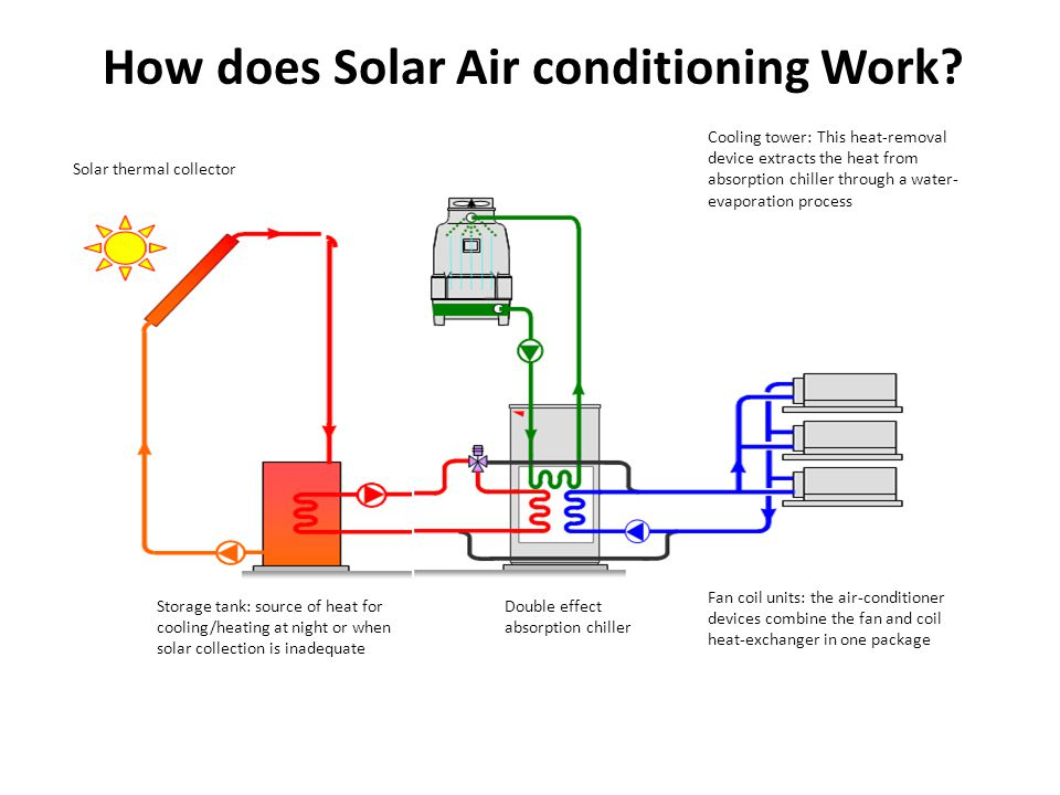 How does Solar Air conditioning Work.