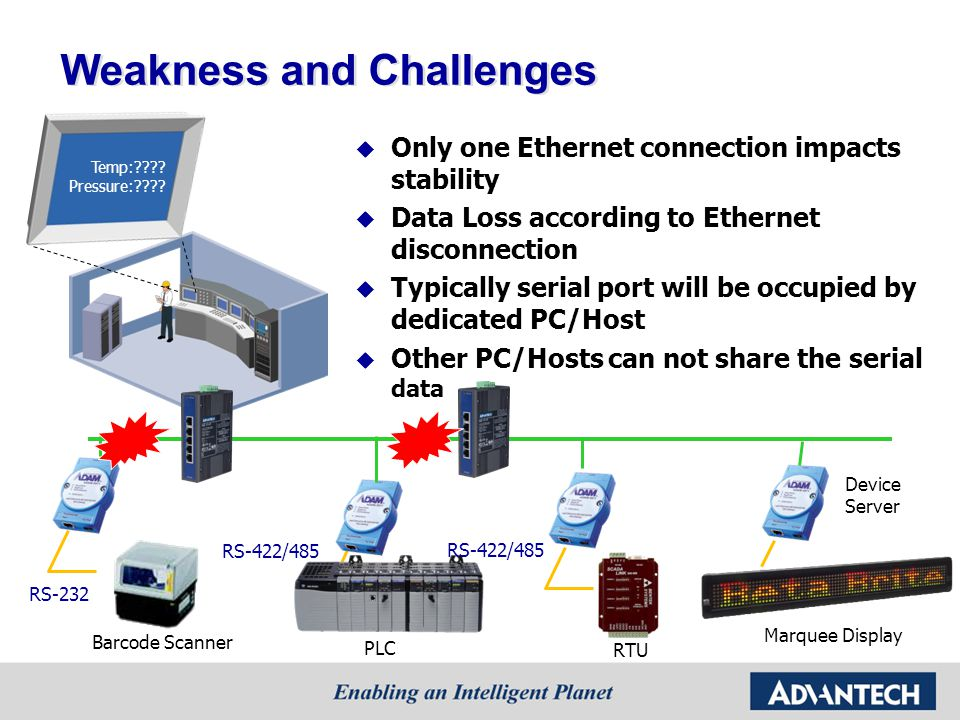 Weakness and Challenges Only one Ethernet connection impacts stability Data Loss according to Ethernet disconnection Typically serial port will be occupied by dedicated PC/Host Other PC/Hosts can not share the serial data PLC RTU Device Server Temp: .