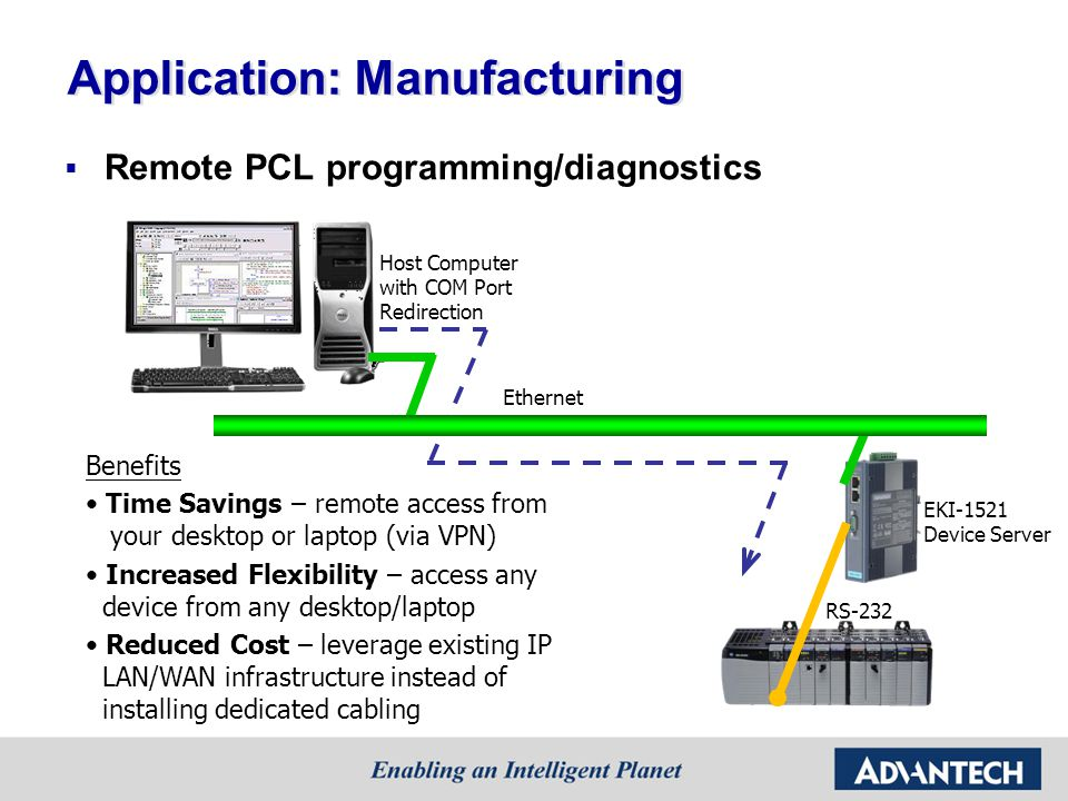 Application: Manufacturing Remote PCL programming/diagnostics Benefits Time Savings – remote access from your desktop or laptop (via VPN) Increased Flexibility – access any device from any desktop/laptop Reduced Cost – leverage existing IP LAN/WAN infrastructure instead of installing dedicated cabling Ethernet RS-232 EKI-1521 Device Server Host Computer with COM Port Redirection