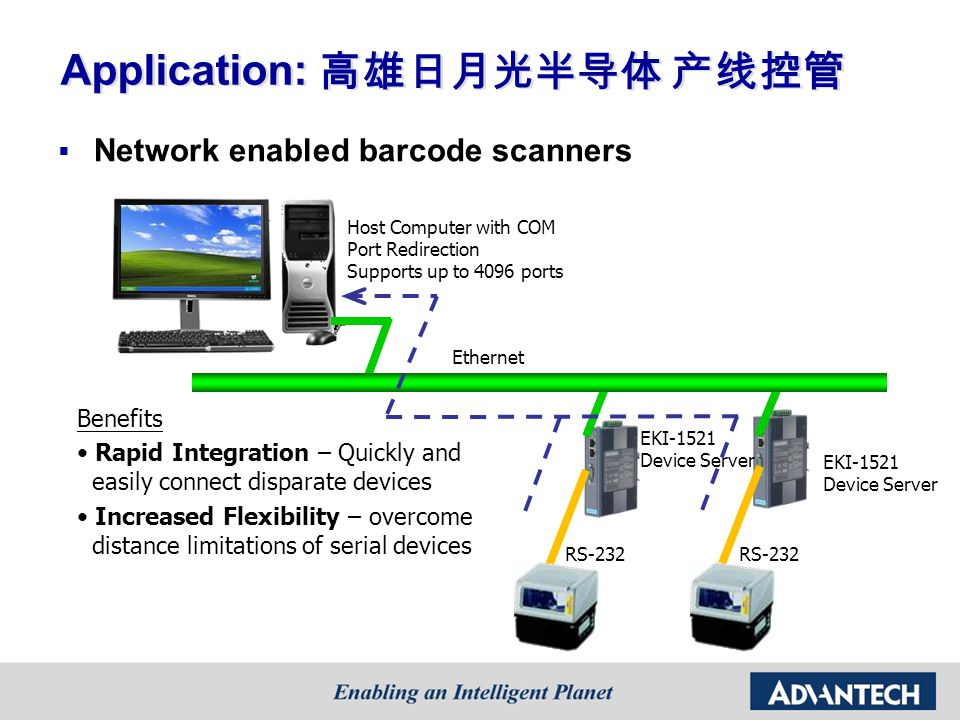 Application: Network enabled barcode scanners Benefits Rapid Integration – Quickly and easily connect disparate devices Increased Flexibility – overcome distance limitations of serial devices Ethernet EKI-1521 Device Server Host Computer with COM Port Redirection Supports up to 4096 ports RS-232 EKI-1521 Device Server RS-232