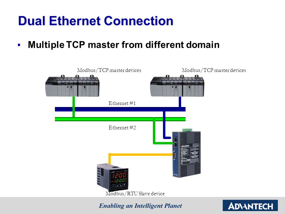 Dual Ethernet Connection Multiple TCP master from different domain Modbus/TCP master devices Ethernet #1 Ethernet #2 Modbus/RTU Slave device