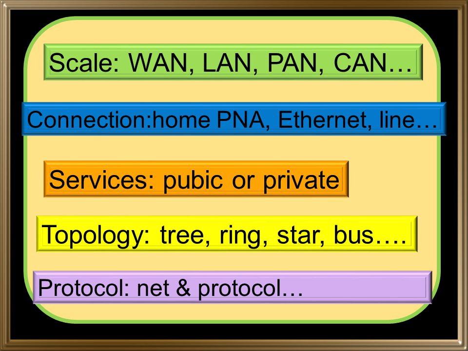 Scale: WAN, LAN, PAN, CAN… Connection:home PNA, Ethernet, line… Services: pubic or private Topology: tree, ring, star, bus….