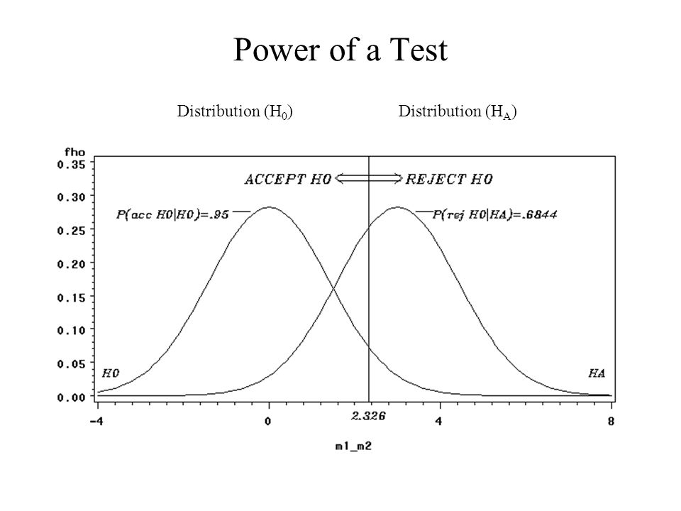 Power of a Test Distribution (H 0 )Distribution (H A )
