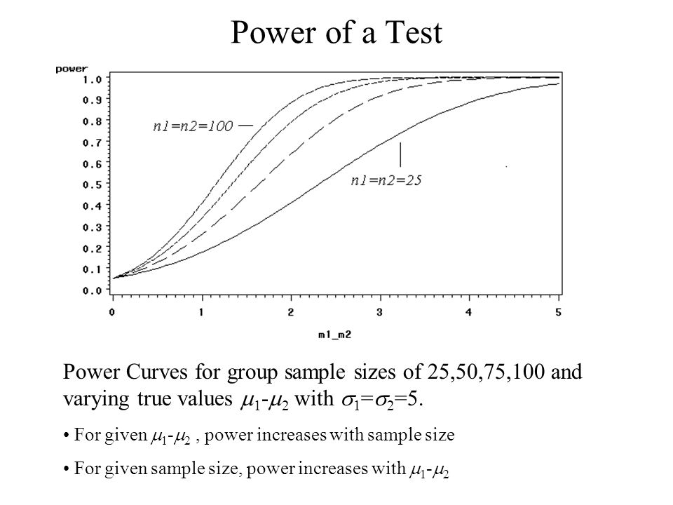 Power of a Test Power Curves for group sample sizes of 25,50,75,100 and varying true values 1 - 2 with 1 = 2 =5. For given 1 - 2, power increases with