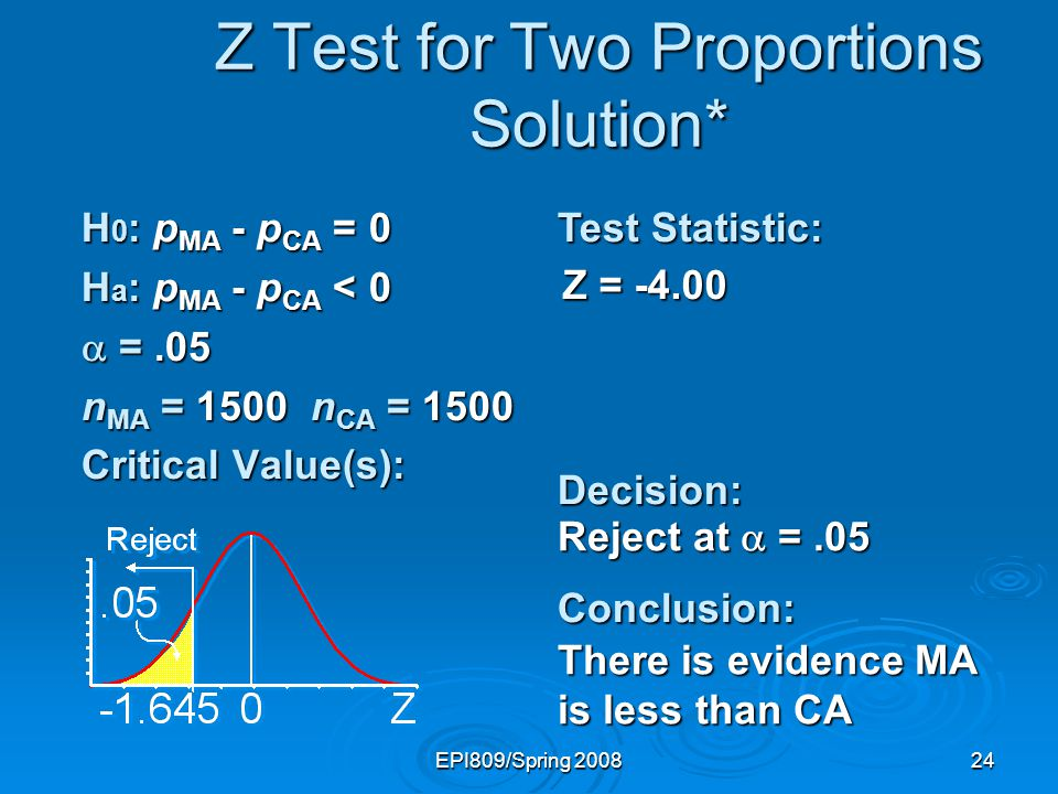 EPI809/Spring 200824 Z = -4.00 Z Test for Two Proportions Solution* H 0 : p MA - p CA = 0 H a : p MA - p CA < 0 =.05 =.05 n MA = 1500 n CA = 1500 Critical Value(s): Test Statistic: Decision:Conclusion: Reject at =.05 There is evidence MA is less than CA