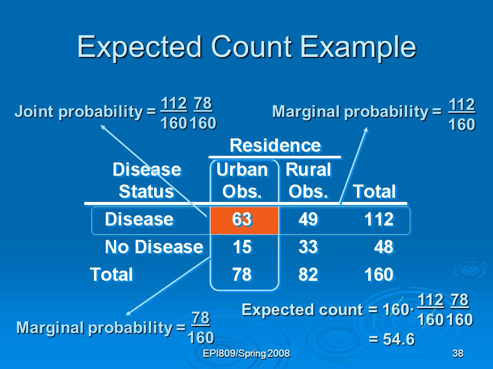 EPI809/Spring 200838 Expected Count Example 112 160 78 160 Marginal probability = Joint probability = 112 160 78 160 Expected count = 160· 112 160 78