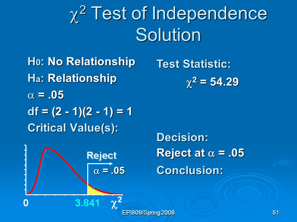EPI809/Spring 200851 2 Test of Independence Solution 2 Test of Independence Solution H 0 : No Relationship H a : Relationship =.05 =.05 df = (2 - 1)(2 - 1) = 1 Critical Value(s): Test Statistic: Decision:Conclusion: Reject at =.05 =.05 =.05 2 = 54.29 2 = 54.29