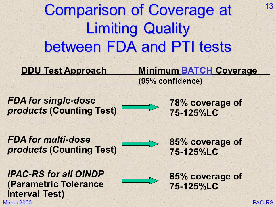 March 2003IPAC-RS 13 Comparison of Coverage at Limiting Quality between FDA and PTI tests DDU Test ApproachMinimum BATCH Coverage (95% confidence) 85% coverage of 75-125%LC FDA for multi-dose products (Counting Test) IPAC-RS for all OINDP (Parametric Tolerance Interval Test) 85% coverage of 75-125%LC 78% coverage of 75-125%LC FDA for single-dose products (Counting Test)