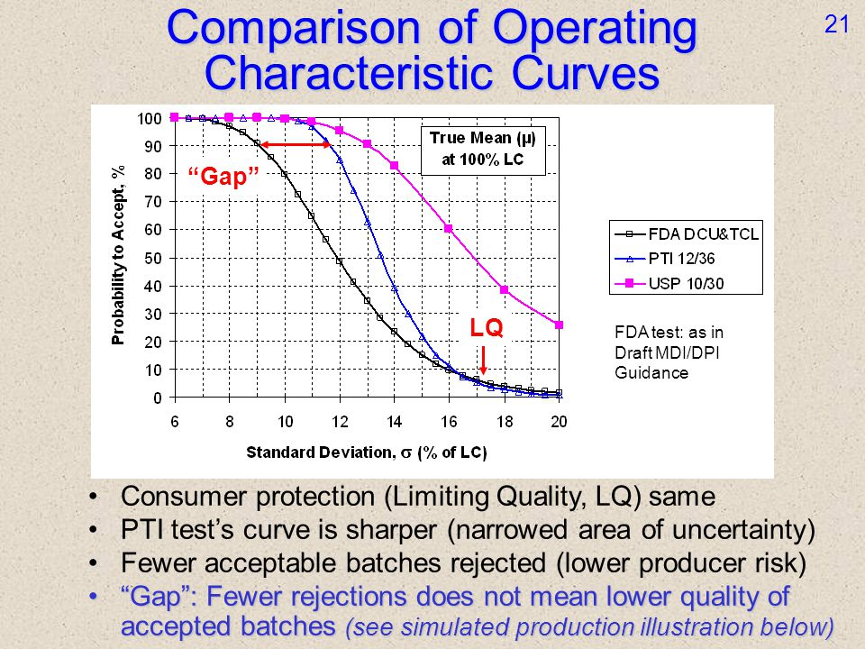 Consumer protection (Limiting Quality, LQ) same PTI tests curve is sharper (narrowed area of uncertainty) Fewer acceptable batches rejected (lower producer risk) Gap: Fewer rejections does not mean lower quality of accepted batches (see simulated production illustration below)Gap: Fewer rejections does not mean lower quality of accepted batches (see simulated production illustration below) Comparison of Operating Characteristic Curves 21 Gap LQ FDA test: as in Draft MDI/DPI Guidance
