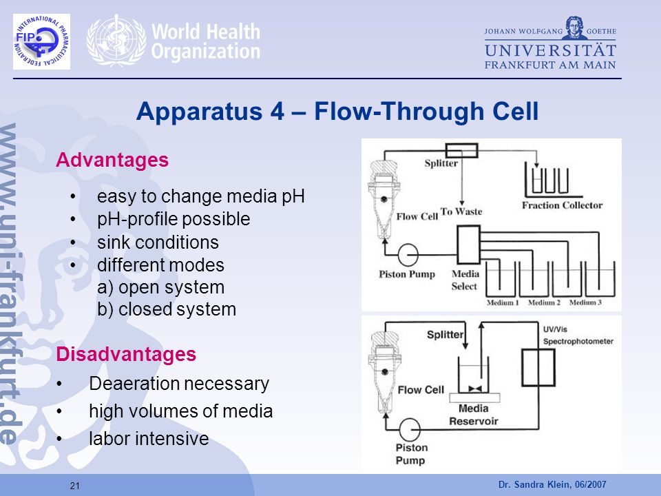 Dr. Sandra Klein, 06/2007 21 Apparatus 4 – Flow-Through Cell Advantages easy to change media pH pH-profile possible sink conditions different modes a)