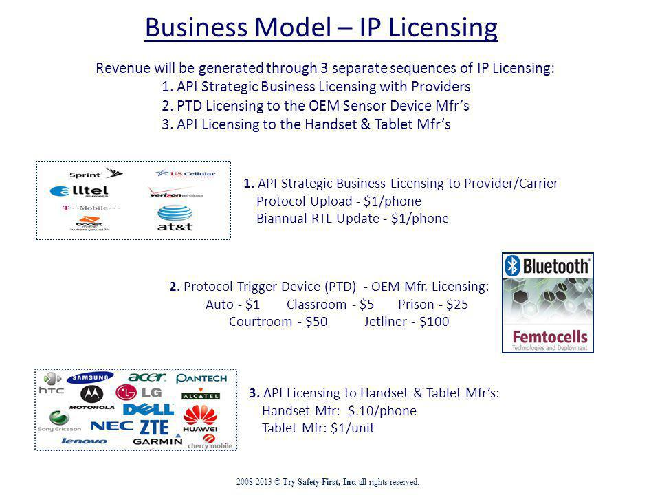 Business Model – IP Licensing 1.