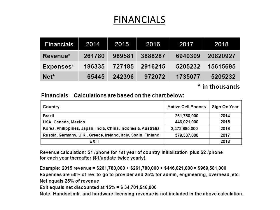 * in thousands Financials – Calculations are based on the chart below: Revenue calculation: $1 /phone for 1st year of country initialization plus $2 /phone for each year thereafter ($1/update twice yearly).