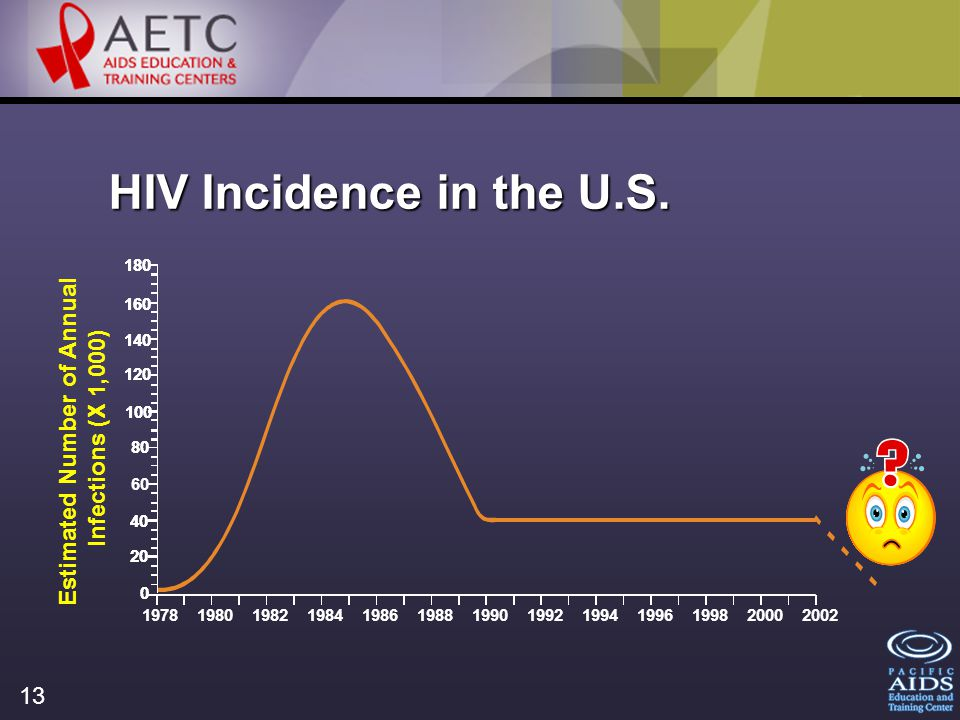 13 HIV Incidence in the U.S.