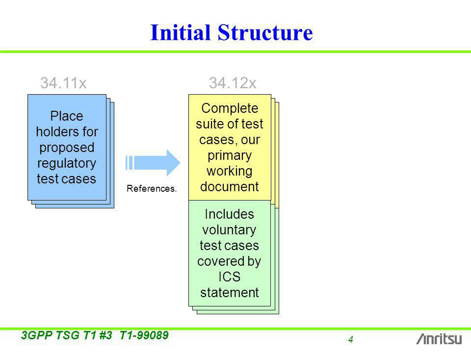 4 3GPP TSG T1 #3 T Initial Structure Type Approval Type Approval Place holders for proposed regulatory test cases Global Mandatory Compatibilit y Global Mandatory Compatibilit y Complete suite of test cases, our primary working document Voluntary Test cases Voluntary Test cases Includes voluntary test cases covered by ICS statement References.