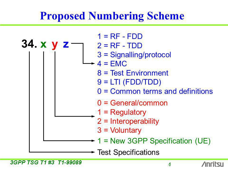 7 3GPP TSG T1 #3 T1-99089 Precedence of Numbers 132333 14 1121 1222 1 = RF - FDD 2 = RF - TDD 3 = Signalling/protocol 4 = EMC : 8 = Test Environment 9 = LTI (FDD/TDD) 0 = Common Terms etc.