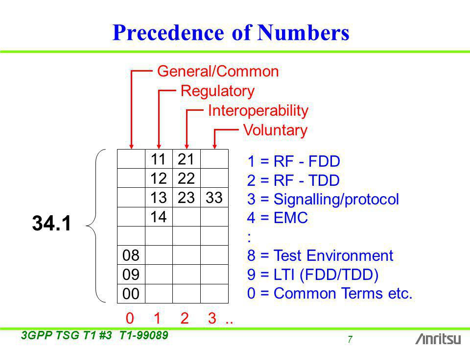 7 3GPP TSG T1 #3 T Precedence of Numbers = RF - FDD 2 = RF - TDD 3 = Signalling/protocol 4 = EMC : 8 = Test Environment 9 = LTI (FDD/TDD) 0 = Common Terms etc.
