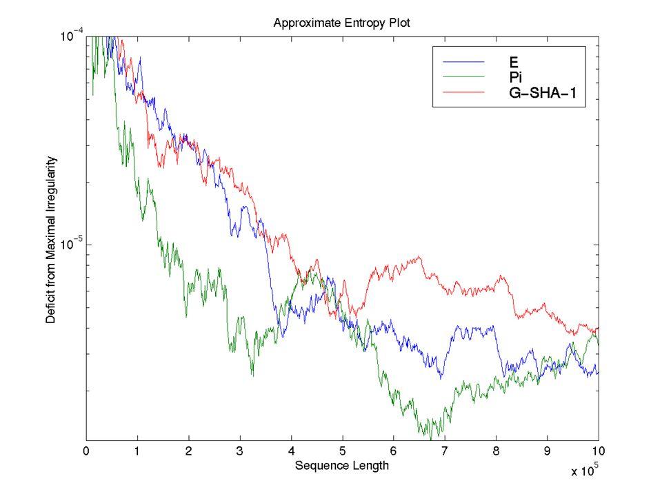 Approximate Entropy Plot