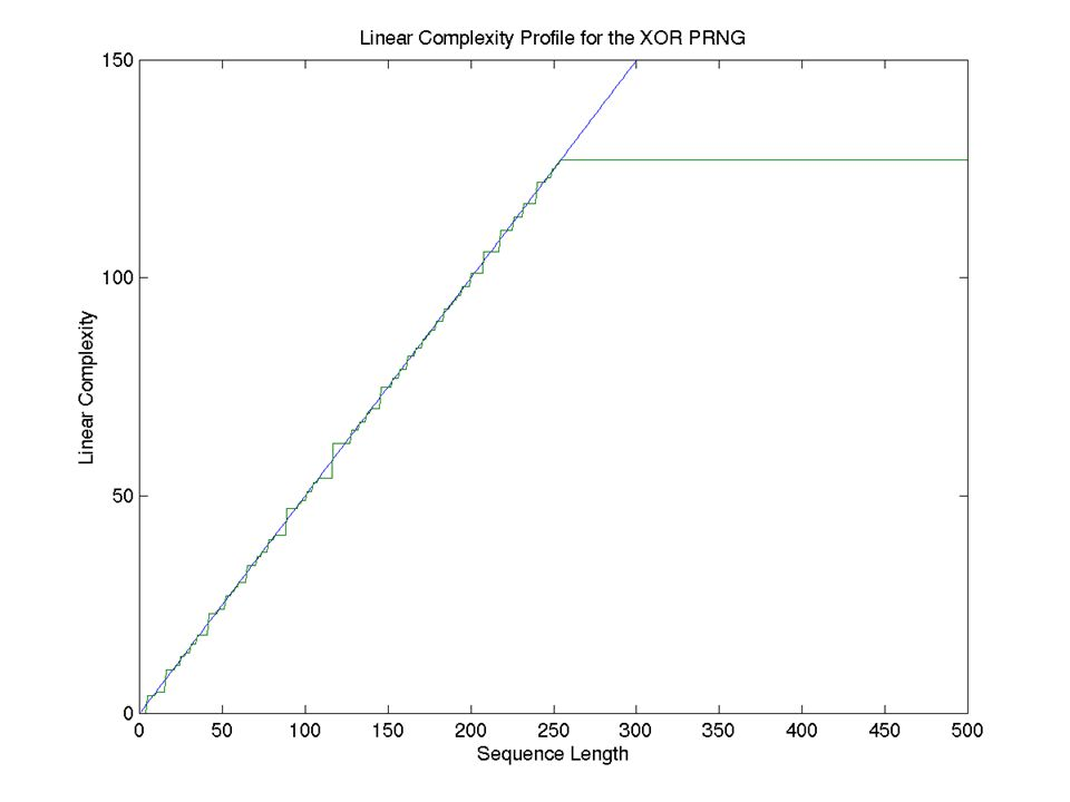 Linear Complexity Profile