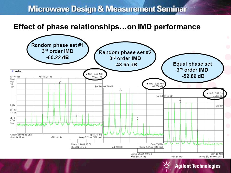 Effect of phase relationships…on IMD performance Random phase set #1 3 rd order IMD -60.22 dB Random phase set #2 3 rd order IMD -48.65 dB Equal phase set 3 rd order IMD -52.89 dB