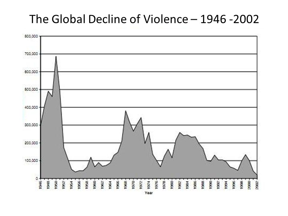 The Global Decline of Violence – 1946 -2002