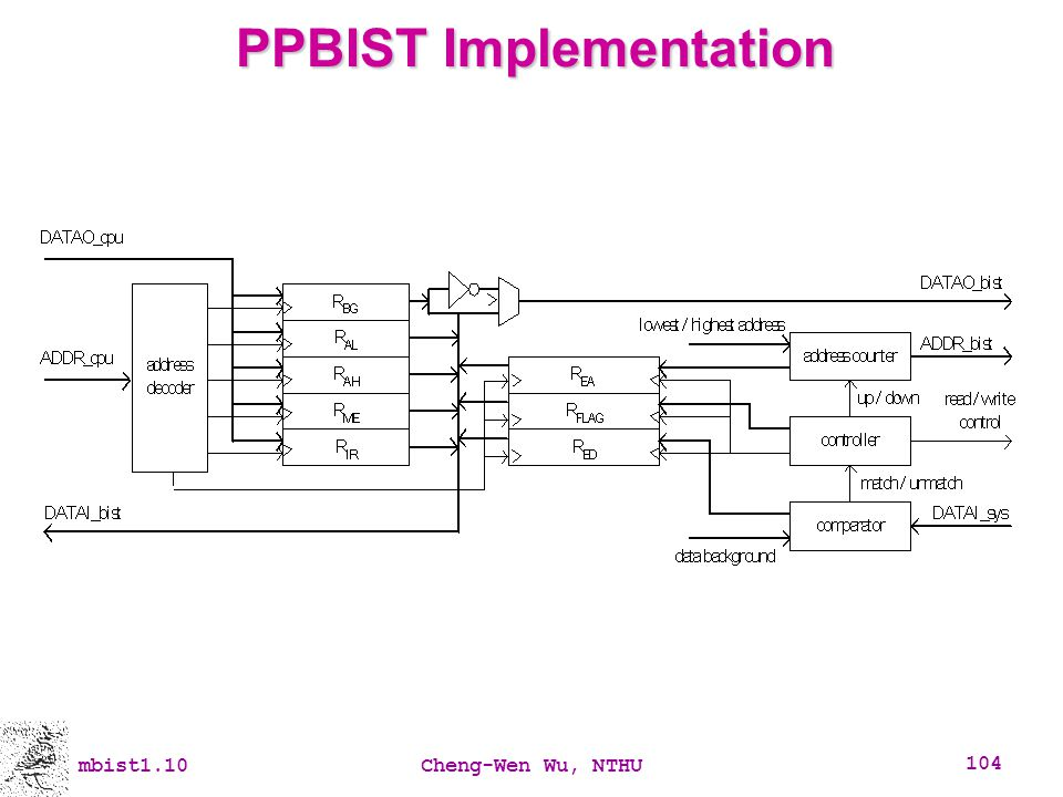 mbist1.10Cheng-Wen Wu, NTHU 104 PPBIST Implementation