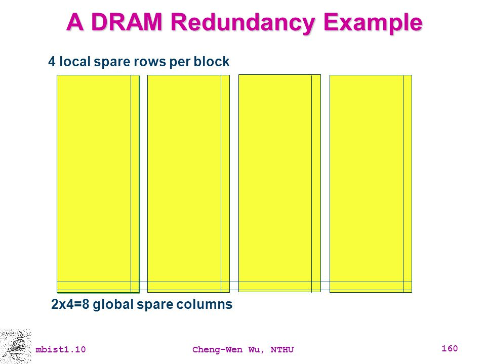 mbist1.10Cheng-Wen Wu, NTHU 160 A DRAM Redundancy Example 4 local spare rows per block 2x4=8 global spare columns