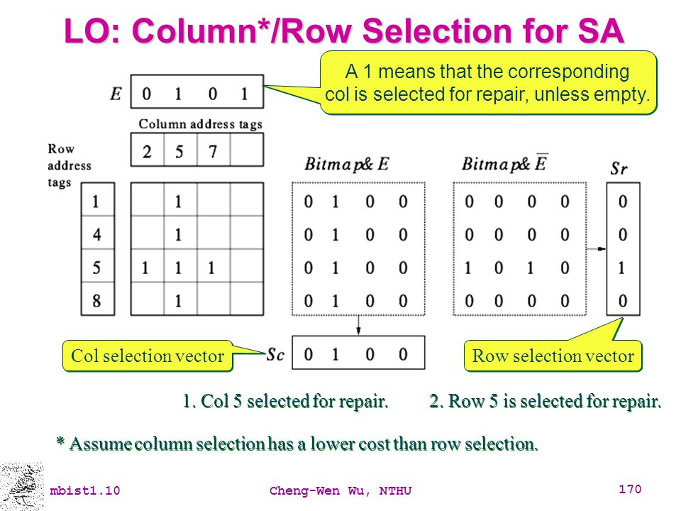 mbist1.10Cheng-Wen Wu, NTHU 170 LO: Column*/Row Selection for SA A 1 means that the corresponding col is selected for repair, unless empty. A 1 means