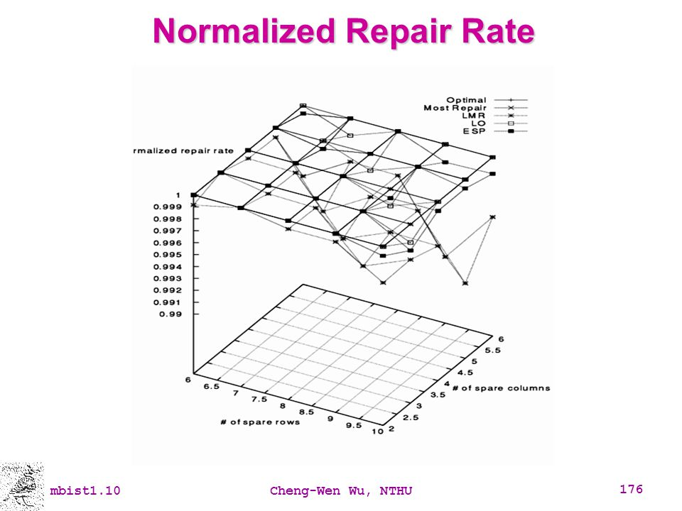 mbist1.10Cheng-Wen Wu, NTHU 176 Normalized Repair Rate