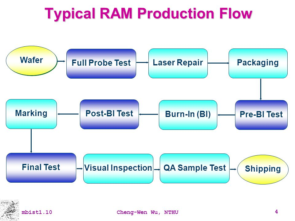 mbist1.10Cheng-Wen Wu, NTHU 165 Local Repair-Most (LRM) RM is not good enough for embedded RAM.
