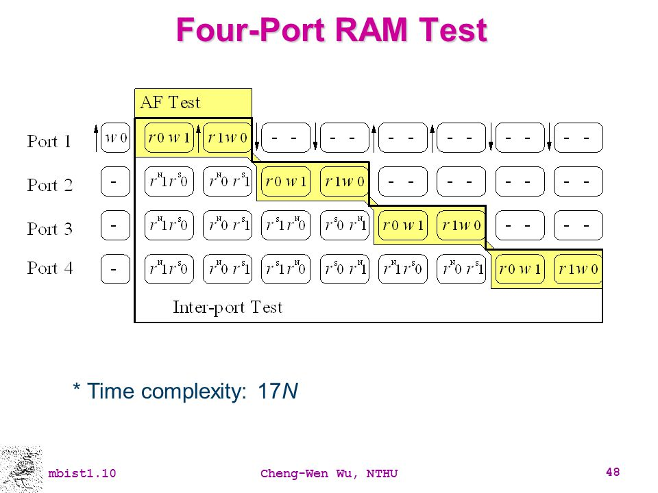 mbist1.10Cheng-Wen Wu, NTHU 48 Four-Port RAM Test * Time complexity: 17N