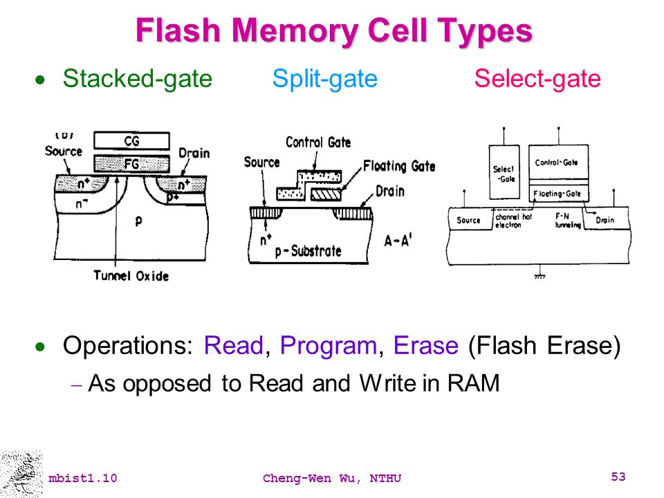 mbist1.10Cheng-Wen Wu, NTHU 53 Flash Memory Cell Types Stacked-gate Split-gate Select-gate Operations: Read, Program, Erase (Flash Erase) As opposed t