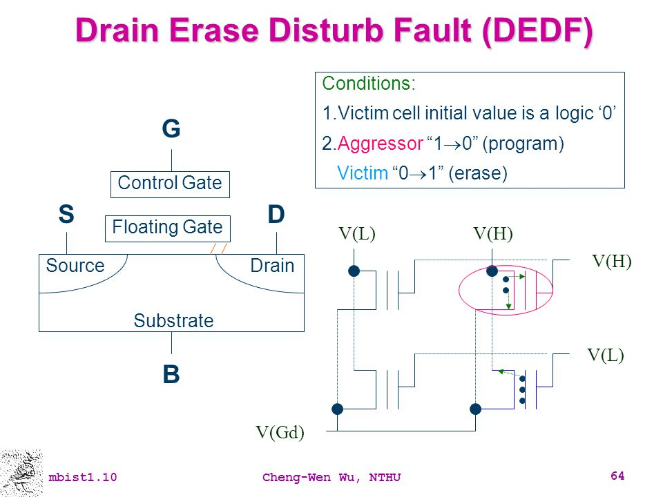 mbist1.10Cheng-Wen Wu, NTHU 64 Drain Erase Disturb Fault (DEDF) V(H) V(L) V(Gd) Conditions: 1.Victim cell initial value is a logic 0 2.Aggressor 1 0 (