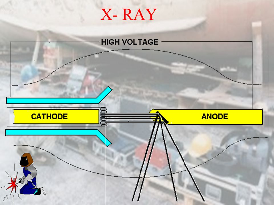 RADIOGRAPHIC X-RAY GAMMA RAY Electro magnetic radiation of short duration Both of these methods are a danger to health