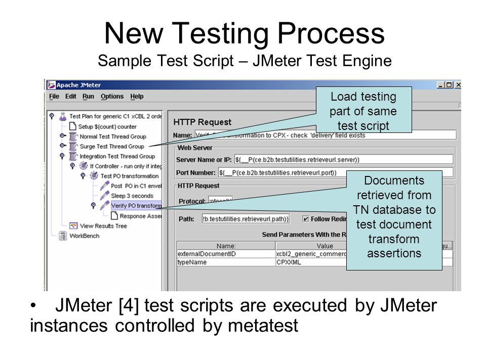 New Testing Process Sample Test Script – JMeter Test Engine Load testing part of same test script Documents retrieved from TN database to test documen