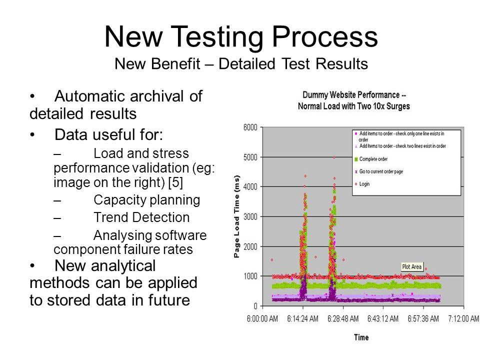 Automatic archival of detailed results Data useful for: –Load and stress performance validation (eg: image on the right) [5] –Capacity planning –Trend