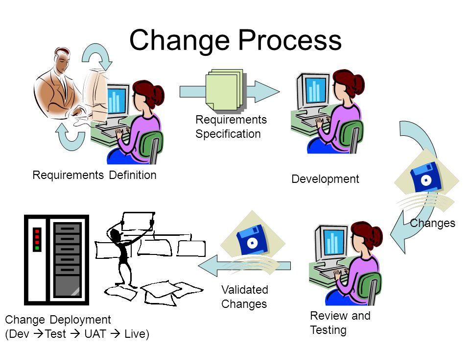 Change Process Requirements Definition Requirements Specification Development Review and Testing Change Deployment (Dev Test UAT Live) Changes Validat