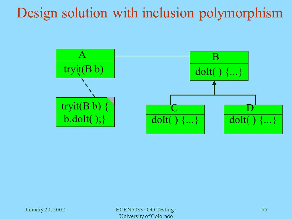 January 20, 2002ECEN5033 - OO Testing - University of Colorado 55 Design solution with inclusion polymorphism tryit(B b) { b.doIt( );} doIt( ) {...} A